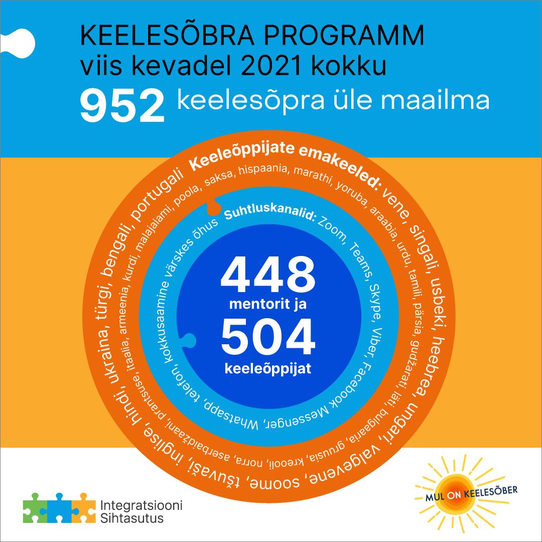 Integratsiooni Sihtasutuse Keelesõbra programmi II hooaja kokkuvõte